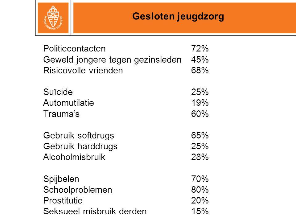 Politiecontacten72% Geweld jongere tegen gezinsleden45% Risicovolle vrienden68% Suïcide25% Automutilatie19% Trauma's 60% Gebruik softdrugs65% Gebruik
