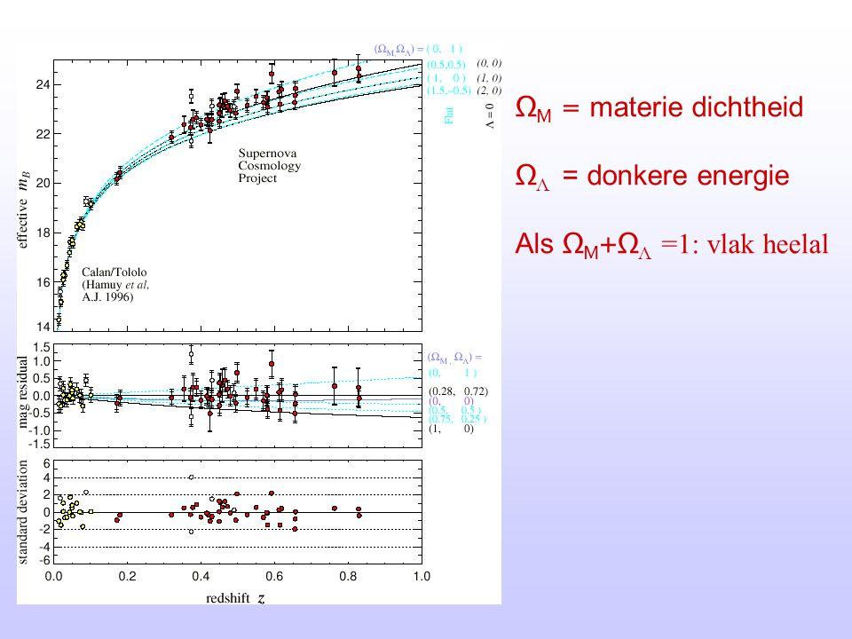 Ω M = materie dichtheid Ω Λ = donkere energie Als Ω M +Ω Λ =1: vlak heelal
