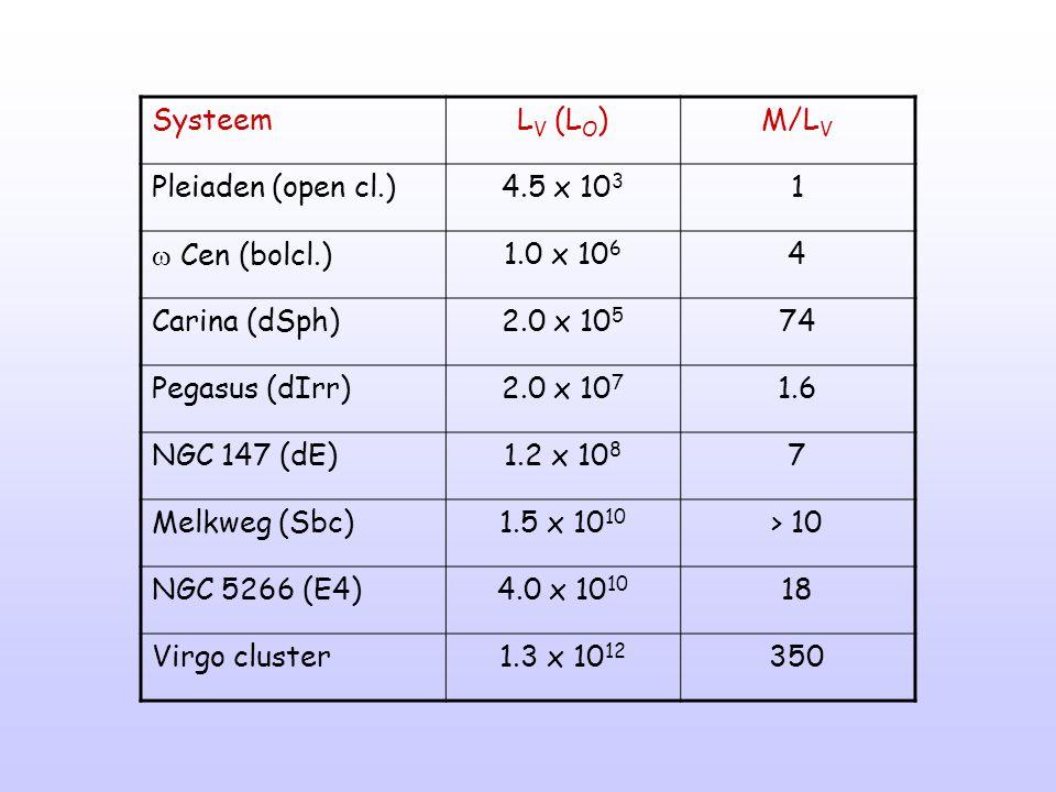 SysteemL V (L O )M/L V Pleiaden (open cl.)4.5 x 10 3 1  Cen (bolcl.)1.0 x 10 6 4 Carina (dSph)2.0 x 10 5 74 Pegasus (dIrr)2.0 x 10 7 1.6 NGC 147 (dE)