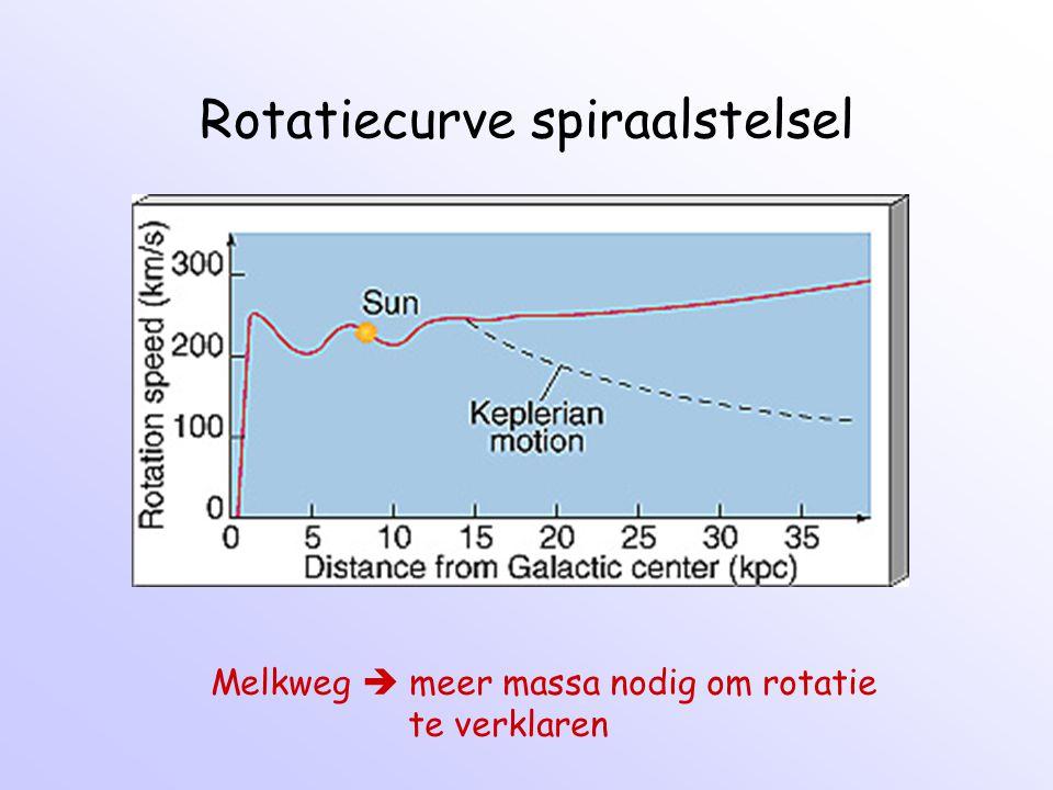 Rotatiecurve spiraalstelsel Melkweg  meer massa nodig om rotatie te verklaren
