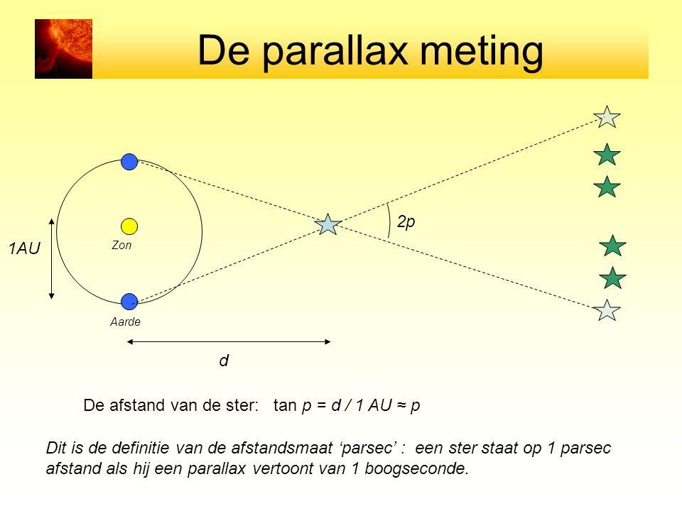 De parallax meting Zon Aarde 2p De afstand van de ster: tan p = d / 1 AU ≈ p d 1AU Dit is de definitie van de afstandsmaat 'parsec' : een ster staat op 1 parsec afstand als hij een parallax vertoont van 1 boogseconde.