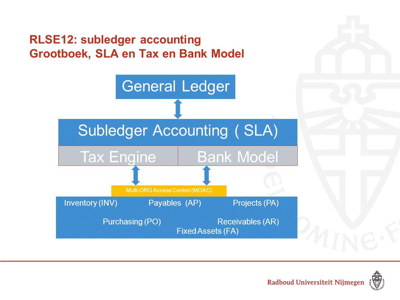 RLSE12: subledger accounting Grootboek, SLA en Tax en Bank Model General Ledger Subledger Accounting ( SLA) Inventory (INV)Payables (AP)Projects (PA)
