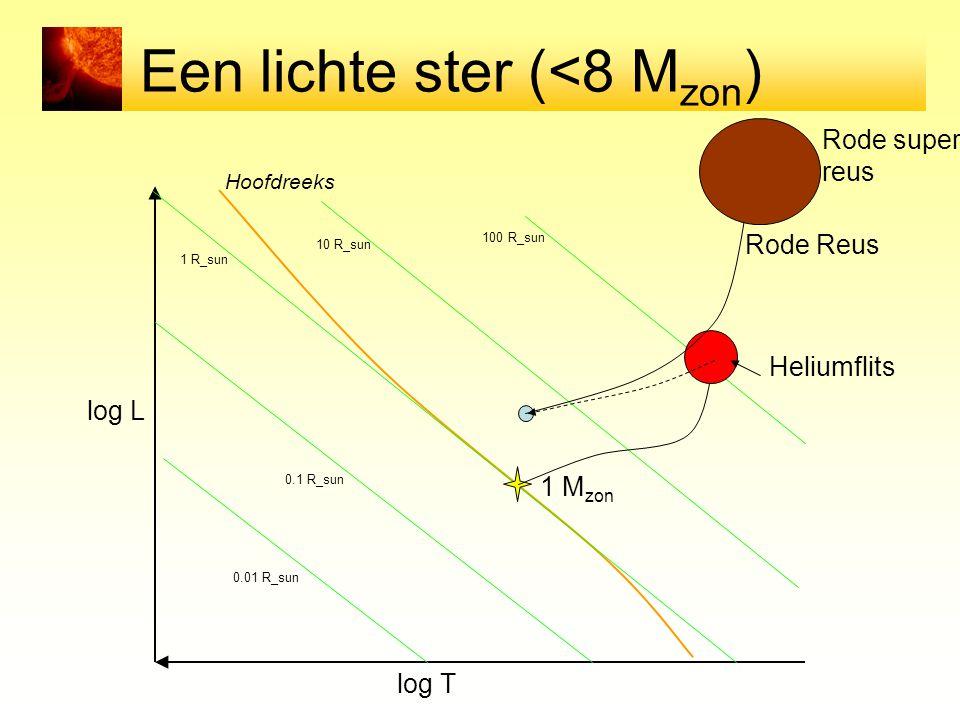 Een lichte ster (<8 M zon ) log T log L Hoofdreeks 0.01 R_sun 0.1 R_sun 1 R_sun 10 R_sun 100 R_sun Rode Reus Rode super reus Heliumflits 1 M zon