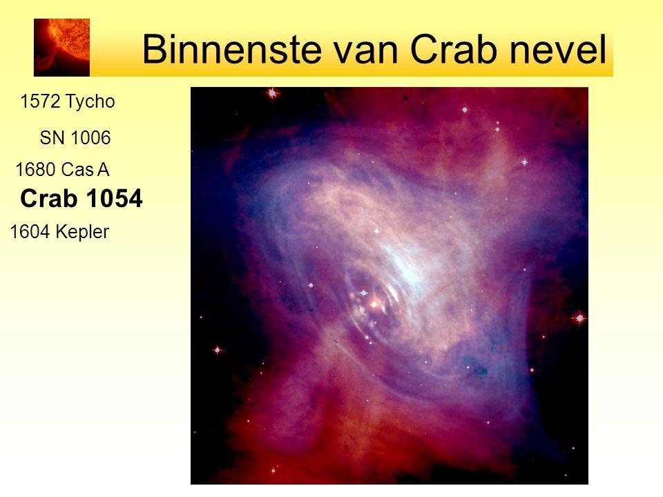 Binnenste van Crab nevel SN 1006 Crab 1054 1572 Tycho 1604 Kepler 1680 Cas A