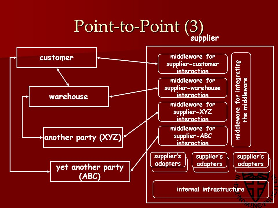 Point-to-Point (3) internal infrastructure supplier warehouse middleware for supplier-customer interaction middleware for supplier-warehouse interaction middleware for supplier-XYZ interaction middleware for integrating the middleware customer another party (XYZ) yet another party (ABC) middleware for supplier-ABC interaction supplier's adapters