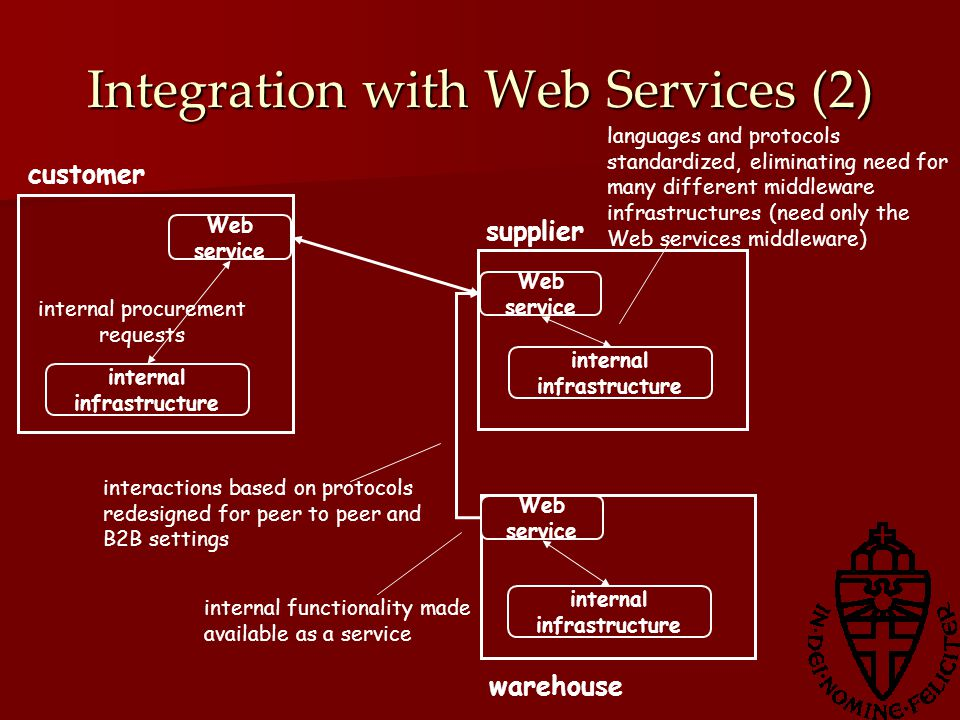 Integration with Web Services (2) internal infrastructure supplier customer warehouse internal infrastructure internal procurement requests internal functionality made available as a service Web service interactions based on protocols redesigned for peer to peer and B2B settings languages and protocols standardized, eliminating need for many different middleware infrastructures (need only the Web services middleware)