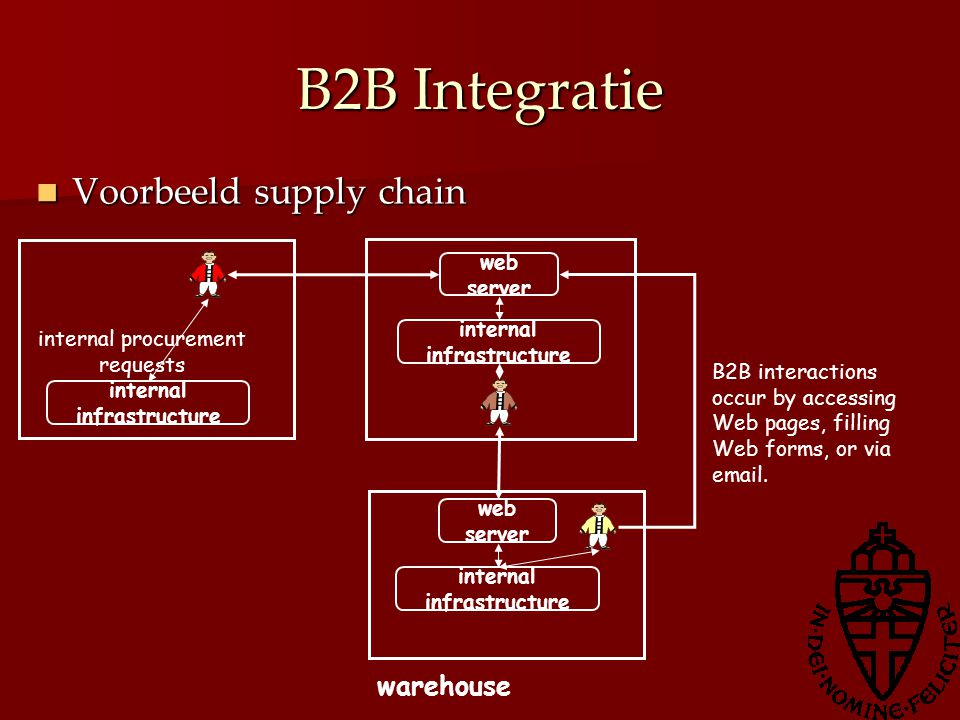 B2B Integratie Voorbeeld supply chain Voorbeeld supply chain web server internal infrastructure warehouse web server internal infrastructure internal procurement requests B2B interactions occur by accessing Web pages, filling Web forms, or via email.