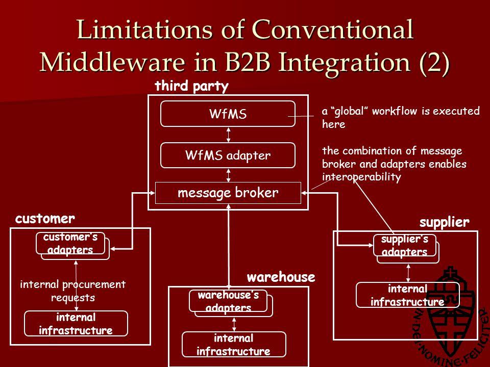 Limitations of Conventional Middleware in B2B Integration (3) Conceptueel mogelijk, maar praktisch lastig Conceptueel mogelijk, maar praktisch lastig Gebrek aan vertrouwen (Lack of trust) Gebrek aan vertrouwen (Lack of trust) Autonomie Autonomie Confidentialiteit Confidentialiteit Mogelijke oplossing: Point-to-point Mogelijke oplossing: Point-to-point