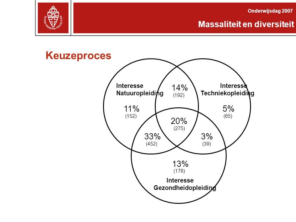 Het Nijmeegse Model: Ketenconcept VWO Bachelor MAAT- SCHAPPIJ ORGANISATIE & INFRASTRUCTUUR STUDENTVOLGSYSTEEM KEUZEDIFFERENTIATIE KEUZEPROCESARBEIDSMARKT AANSLUITING BEROEPS- PERSPECTIEF Master Ketenbeheer Massaliteit en diversiteit Onderwijsdag 2007