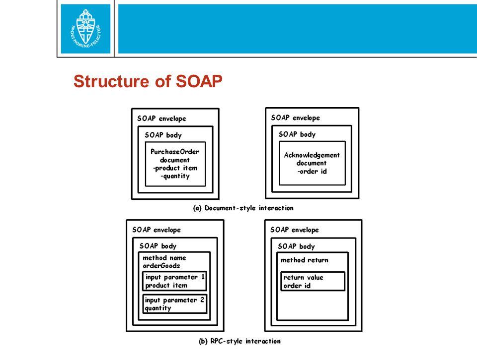 UDDI Universal Description Discovery and Integration Raamwerk voor het beschrijven en zoeken van Web services UDDI's eigen API's zijn Web services Gestructureerde en ongestructureerde data Private en publieke registers