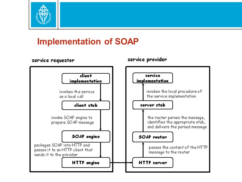 Implementation of SOAP