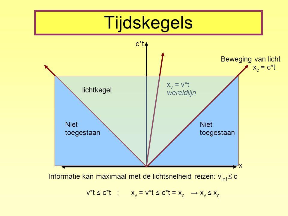 Tijdskegels x c*t Beweging van licht x c = c*t Informatie kan maximaal met de lichtsnelheid reizen: v inf ≤ c v*t ≤ c*t ; x v = v*t ≤ c*t = x c → x v ≤ x c Niet toegestaan Niet toegestaan x v = v*t wereldlijn lichtkegel