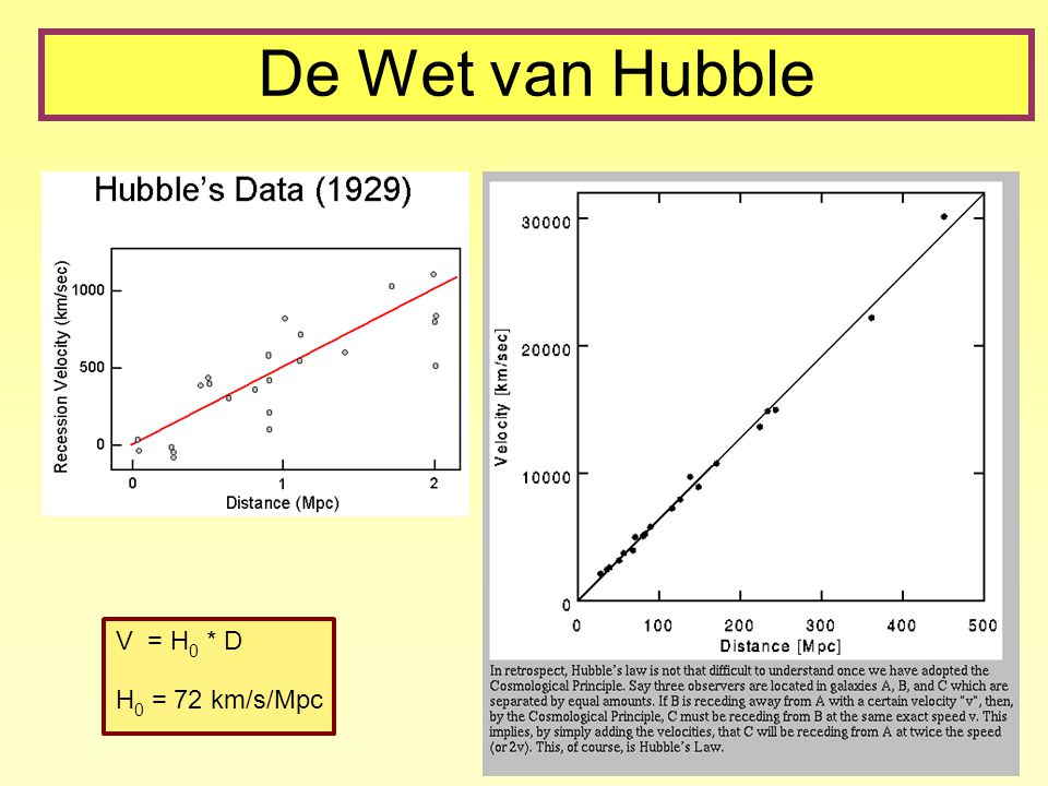 De Wet van Hubble V = H 0 * D H 0 = 72 km/s/Mpc