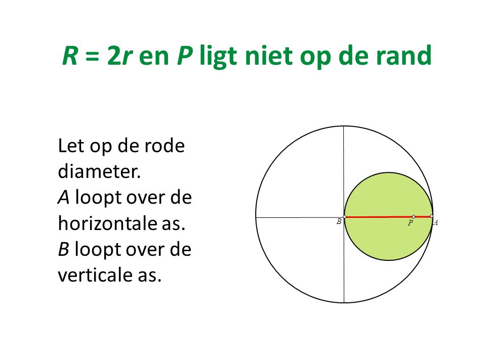 R = 2r en P ligt niet op de rand Let op de rode diameter. A loopt over de horizontale as. B loopt over de verticale as. B P A