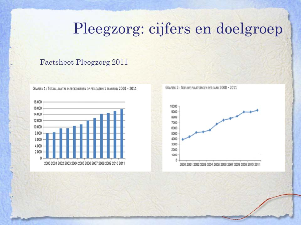 Pleegzorg: cijfers en doelgroep Factsheet Pleegzorg 2011