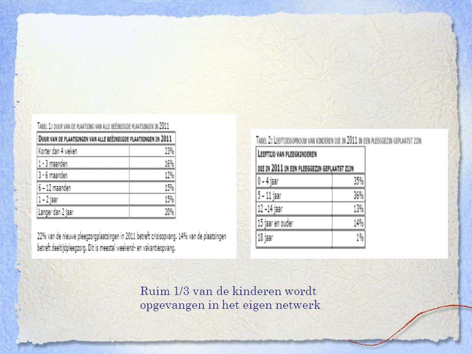 Enkele recente initiatieven in de pleegzorg in Nederland ' Safer Caring ' –Fursland & Cairns (British Association for Adoption & Fostering, 2007) –Implementatie via Jeugdhulp Friesland –Pleegouders en pleegzorgwerkers leren omgaan met kinderen met een geschiedenis van trauma, mishandeling en misbruik –Voorkomen van secundaire traumatisering in het pleeggezin