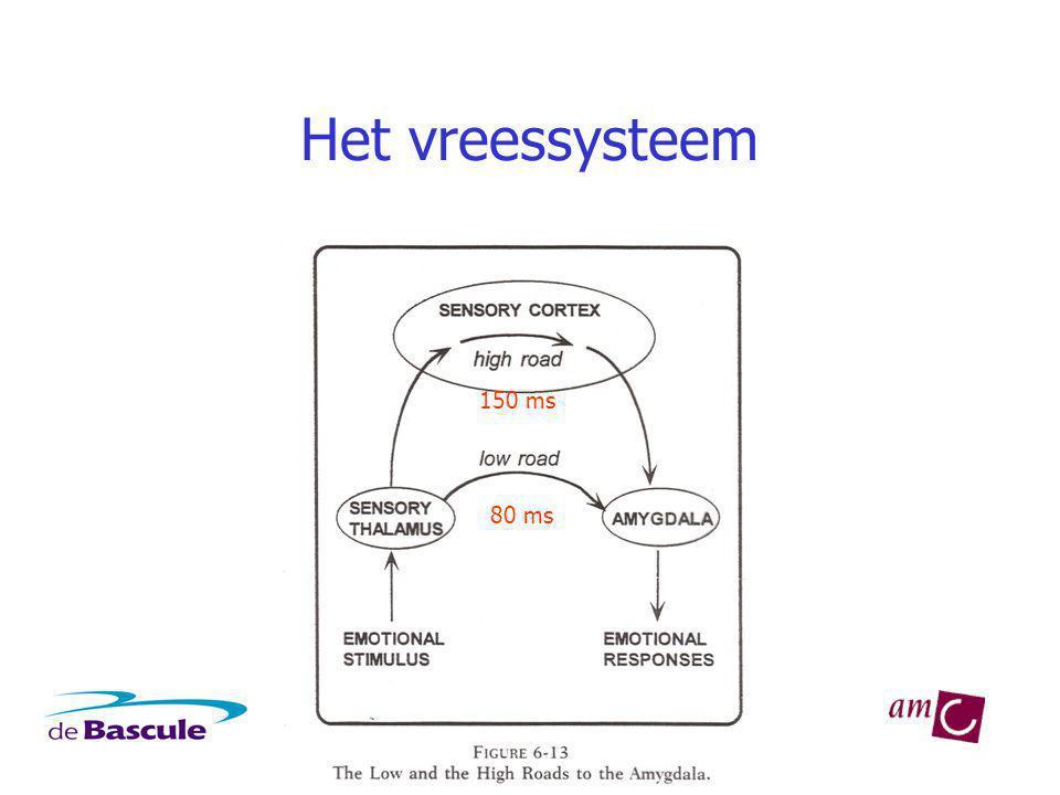 Het vreessysteem 80 ms 150 ms