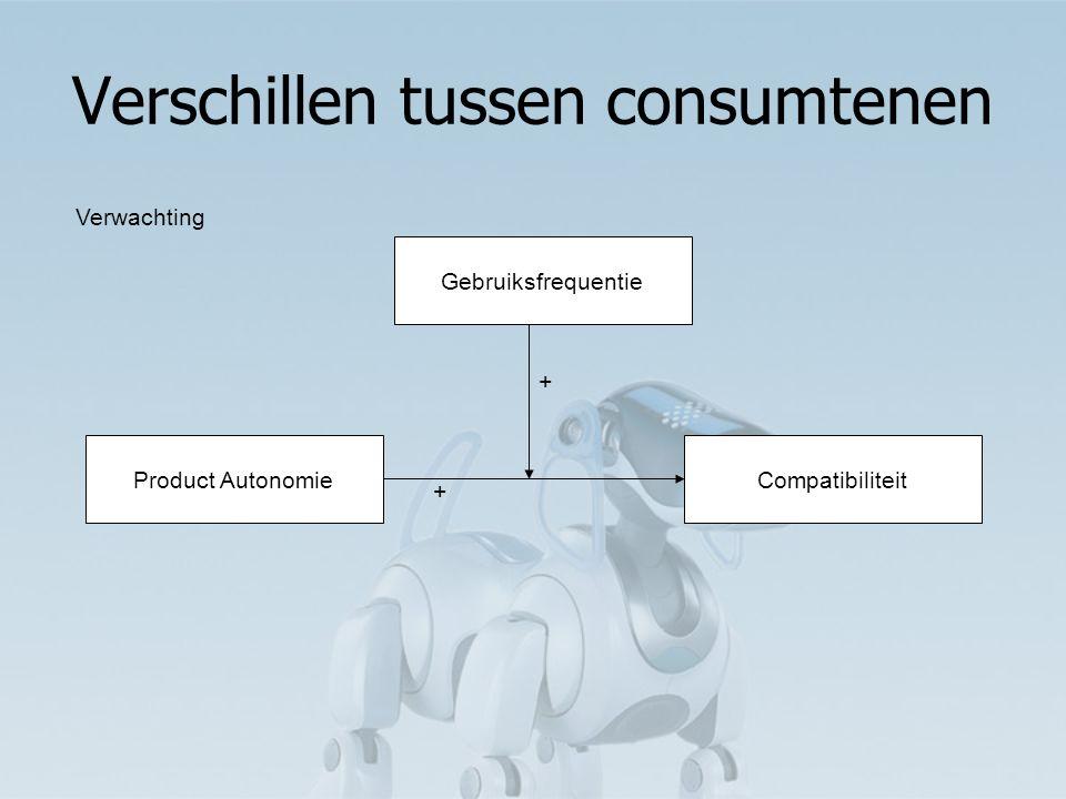 Verschillen tussen consumtenen Product AutonomieCompatibiliteit + Gebruiksfrequentie + Verwachting