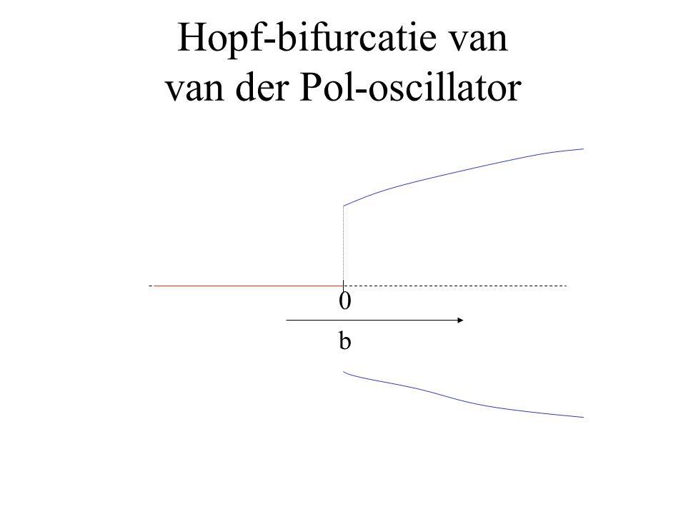 b Hopf-bifurcatie van van der Pol-oscillator 0