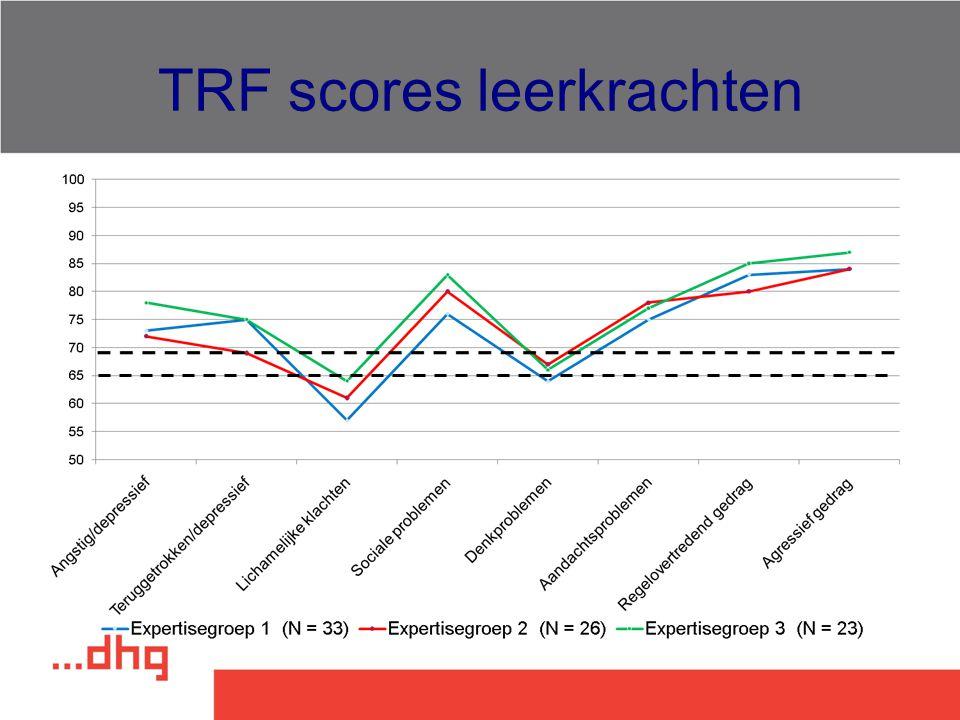 TRF scores leerkrachten