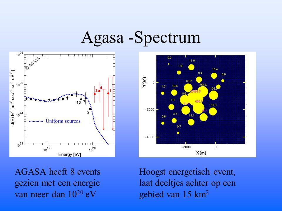 Agasa -Spectrum AGASA heeft 8 events gezien met een energie van meer dan 10 20 eV Hoogst energetisch event, laat deeltjes achter op een gebied van 15 km 2