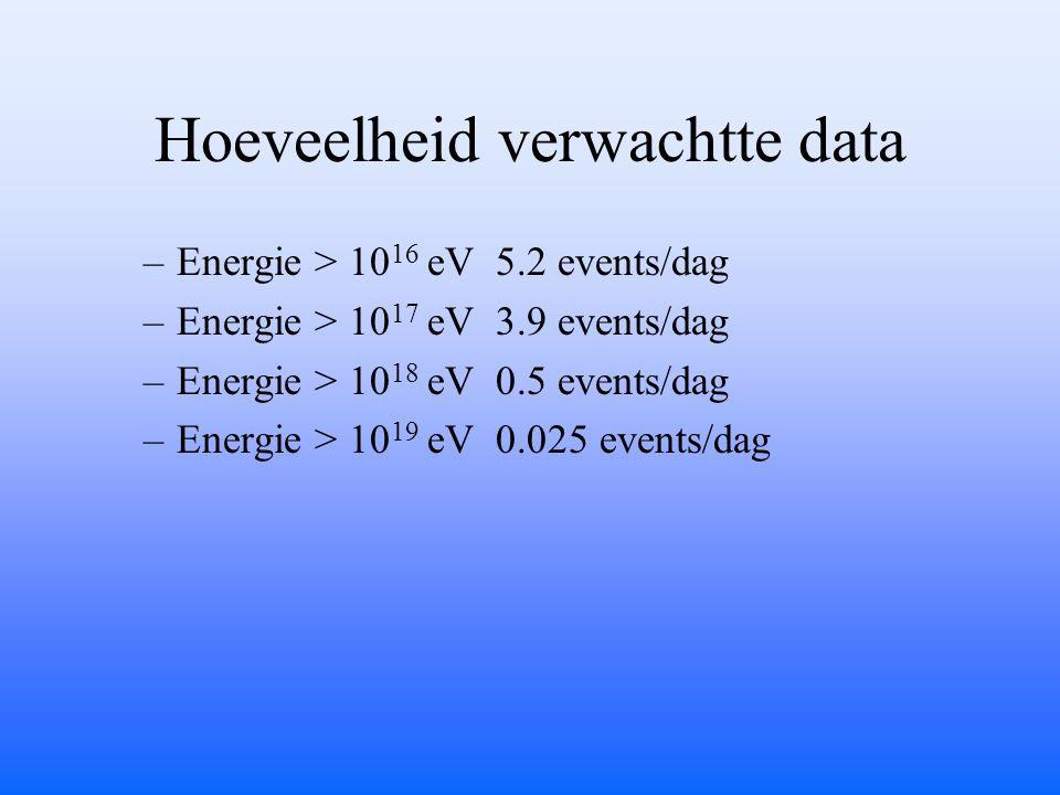 Hoeveelheid verwachtte data –Energie > 10 16 eV 5.2 events/dag –Energie > 10 17 eV 3.9 events/dag –Energie > 10 18 eV 0.5 events/dag –Energie > 10 19 eV 0.025 events/dag