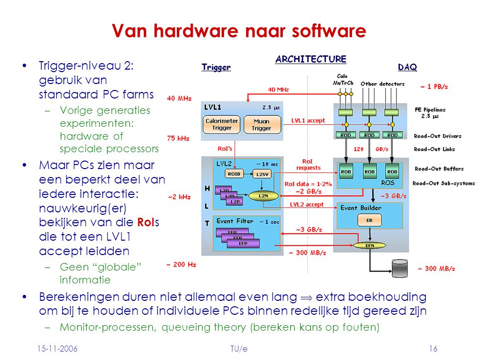 15-11-2006TU/e16 Van hardware naar software Trigger-niveau 2: gebruik van standaard PC farms –Vorige generaties experimenten: hardware of speciale processors Maar PCs zien maar een beperkt deel van iedere interactie: nauwkeurig(er) bekijken van die RoI s die tot een LVL1 accept leidden –Geen globale informatie Berekeningen duren niet allemaal even lang  extra boekhouding om bij te houden of individuele PCs binnen redelijke tijd gereed zijn –Monitor-processen, queueing theory (bereken kans op fouten)