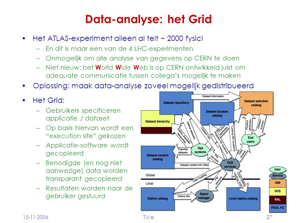 15-11-2006TU/e27 Data-analyse: het Grid Het ATLAS-experiment alleen al telt ~ 2000 fysici –En dit is maar een van de 4 LHC-experimenten –Onmogelijk om alle analyse van gegevens op CERN te doen –Niet nieuw: het W orld W ide W eb is op CERN ontwikkeld juist om adequate communicatie tussen collega's mogelijk te maken Oplossing: maak data-analyse zoveel mogelijk gedistribueerd Het Grid: –Gebruikers specificeren applicatie / dataset –Op basis hiervan wordt een execution site gekozen –Applicatie-software wordt gecopieerd –Benodigde (en nog niet aanwezige) data worden transparant gecopieerd –Resultaten worden naar de gebruiker gestuurd
