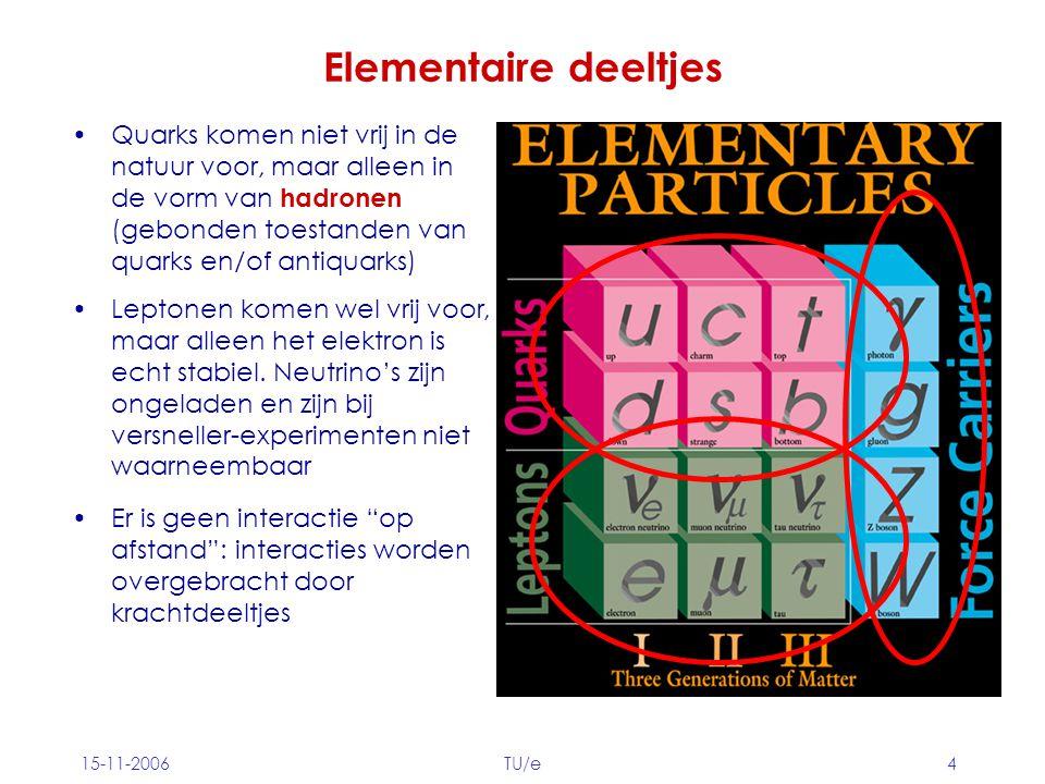 15-11-2006TU/e4 Elementaire deeltjes Er is geen interactie op afstand : interacties worden overgebracht door krachtdeeltjes Quarks komen niet vrij in de natuur voor, maar alleen in de vorm van hadronen (gebonden toestanden van quarks en/of antiquarks) Leptonen komen wel vrij voor, maar alleen het elektron is echt stabiel.