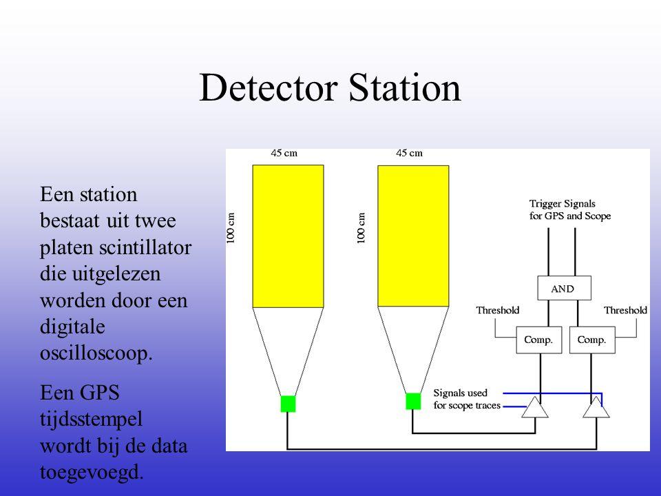 Detector Station Een station bestaat uit twee platen scintillator die uitgelezen worden door een digitale oscilloscoop. Een GPS tijdsstempel wordt bij