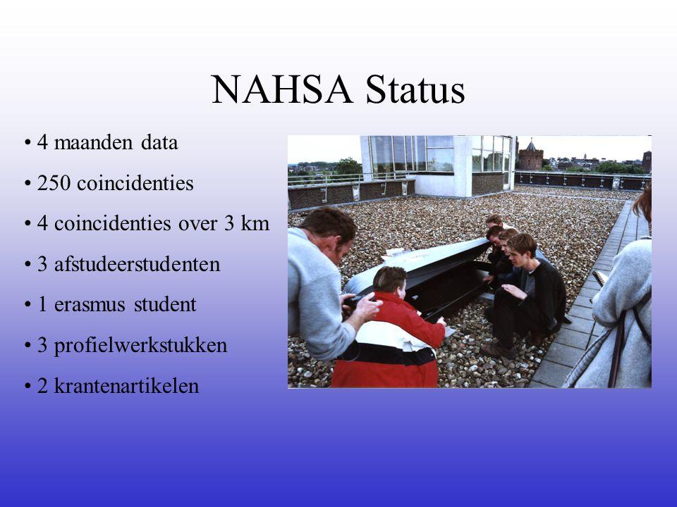 NAHSA Status 4 maanden data 250 coincidenties 4 coincidenties over 3 km 3 afstudeerstudenten 1 erasmus student 3 profielwerkstukken 2 krantenartikelen