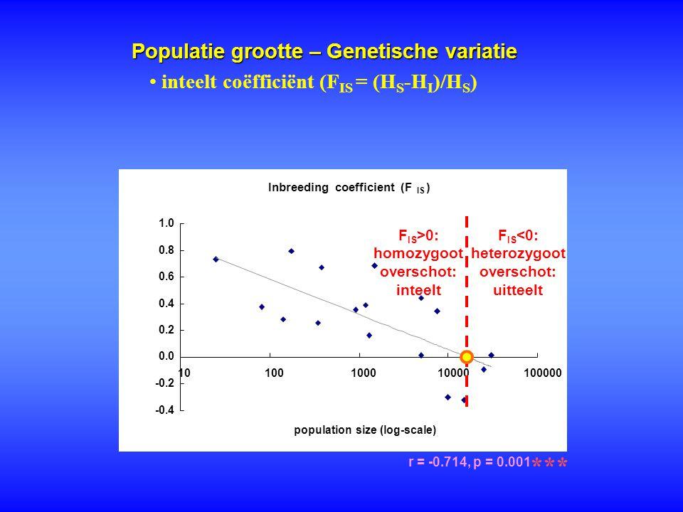 Populatie grootte – Genetische variatie r = -0.714, p = 0.001 *** inteelt coëfficiënt (F IS = (H S -H I )/H S ) Inbreeding coefficient (F IS ) -0.4 -0