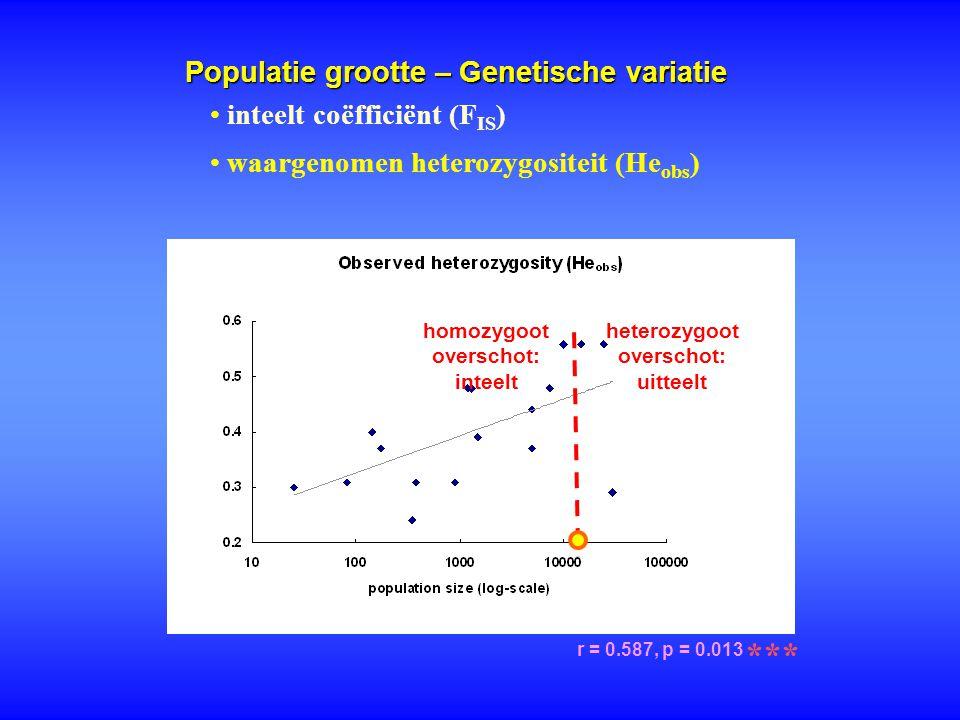 Populatie grootte – Genetische variatie r = 0.587, p = 0.013 *** inteelt coëfficiënt (F IS ) waargenomen heterozygositeit (He obs ) homozygoot oversch