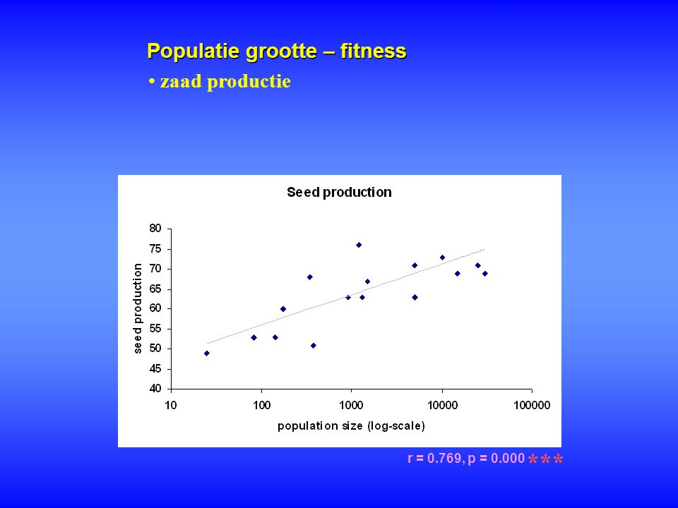 Populatie grootte – fitness r = 0.769, p = 0.000 *** zaad productie