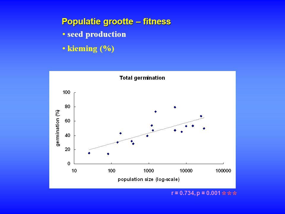 Populatie grootte – fitness r = 0.734, p = 0.001 *** seed production kieming (%)