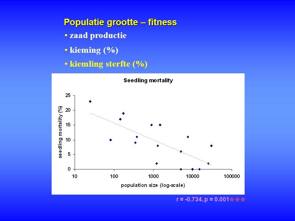 Populatie grootte – fitness r = -0.734, p = 0.001 *** zaad productie kieming (%) kiemling sterfte (%)