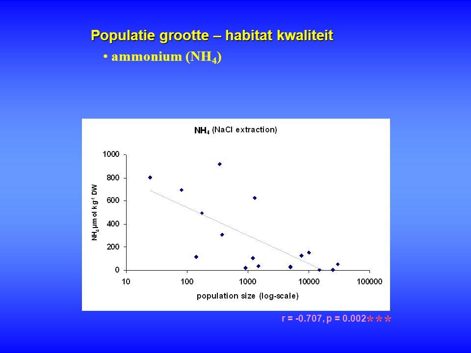 Populatie grootte – habitat kwaliteit r = -0.707, p = 0.002 *** ammonium (NH 4 )