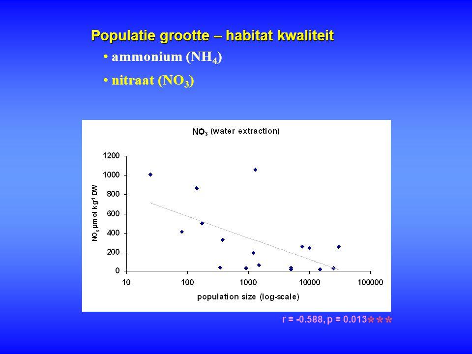 Populatie grootte – habitat kwaliteit r = -0.588, p = 0.013 *** ammonium (NH 4 ) nitraat (NO 3 )
