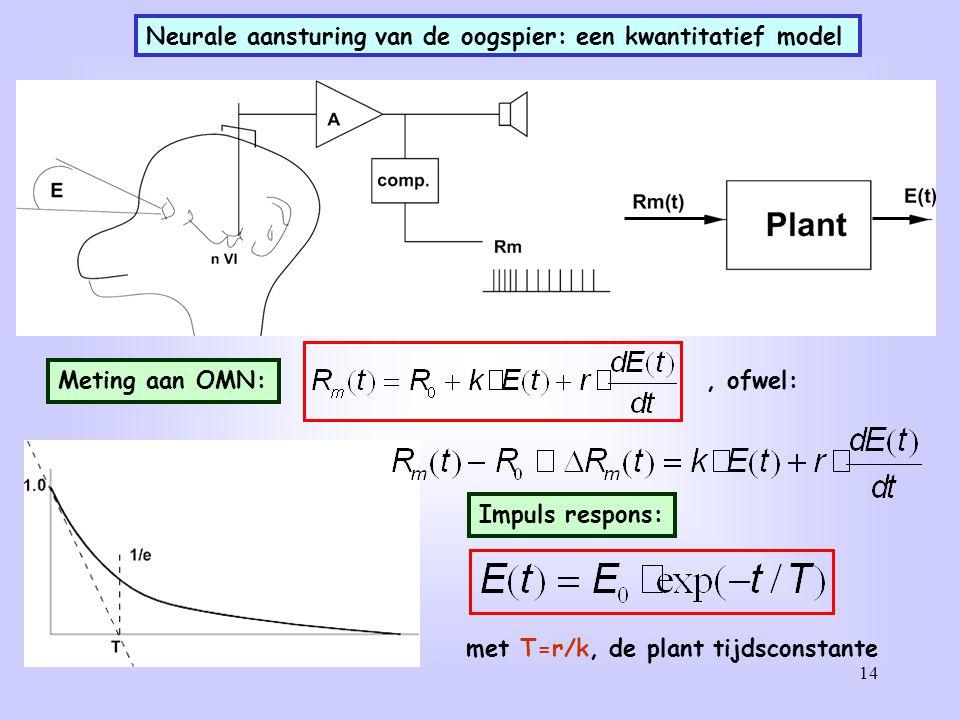 14 Neurale aansturing van de oogspier: een kwantitatief model Meting aan OMN:, ofwel: Impuls respons: met T=r/k, de plant tijdsconstante