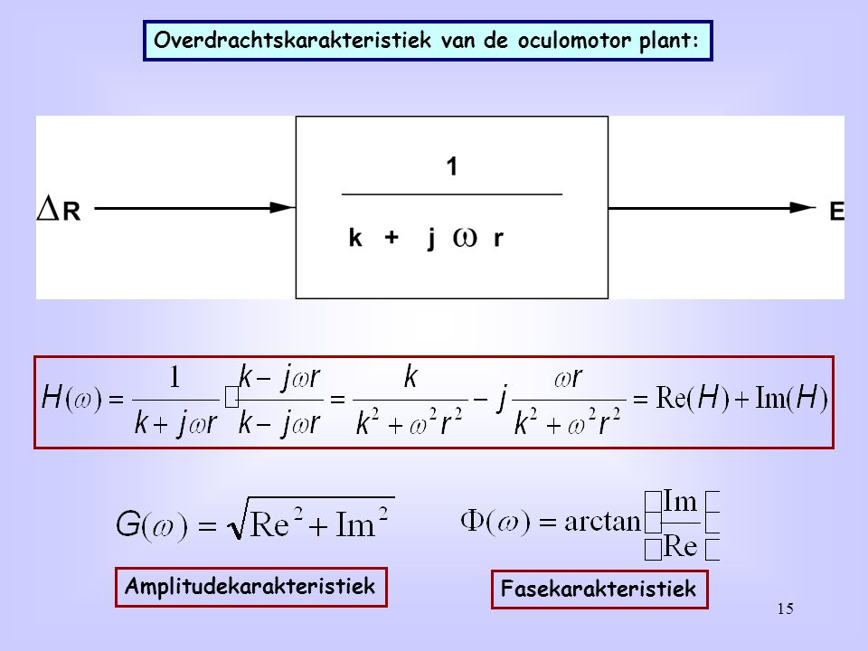 15 Overdrachtskarakteristiek van de oculomotor plant: Amplitudekarakteristiek Fasekarakteristiek