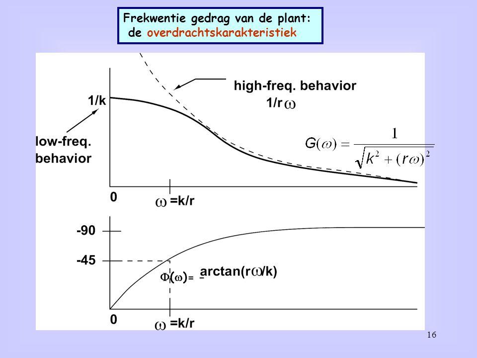 16 Frekwentie gedrag van de plant: de overdrachtskarakteristiek  (  )= -