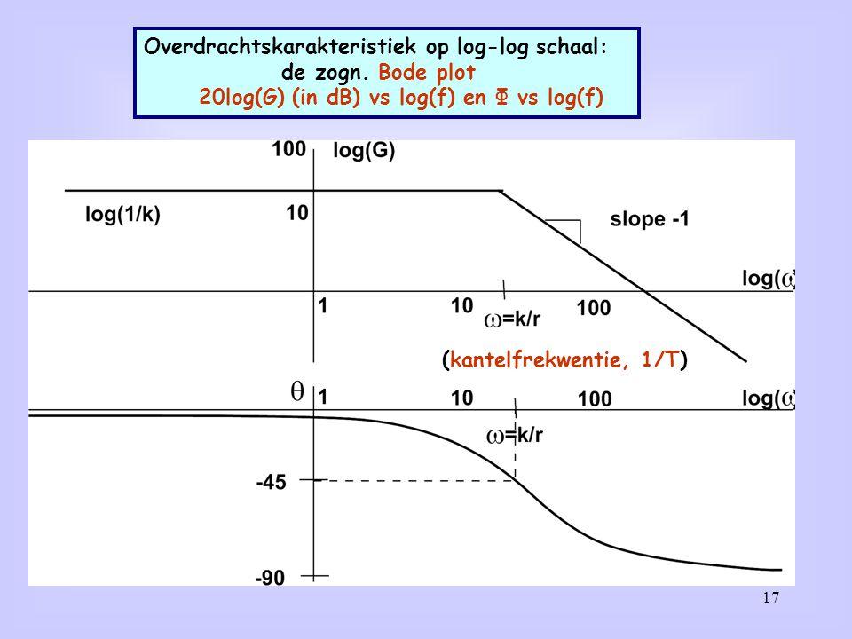 17 Overdrachtskarakteristiek op log-log schaal: de zogn.