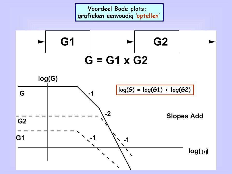18 Voordeel Bode plots: grafieken eenvoudig 'optellen' log(G) = log(G1) + log(G2)
