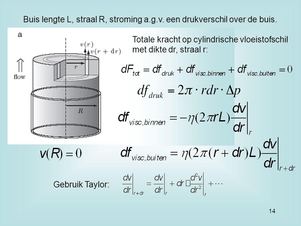 Buis lengte L, straal R, stroming a.g.v. een drukverschil over de buis. Totale kracht op cylindrische vloeistofschil met dikte dr, straal r: Gebruik T
