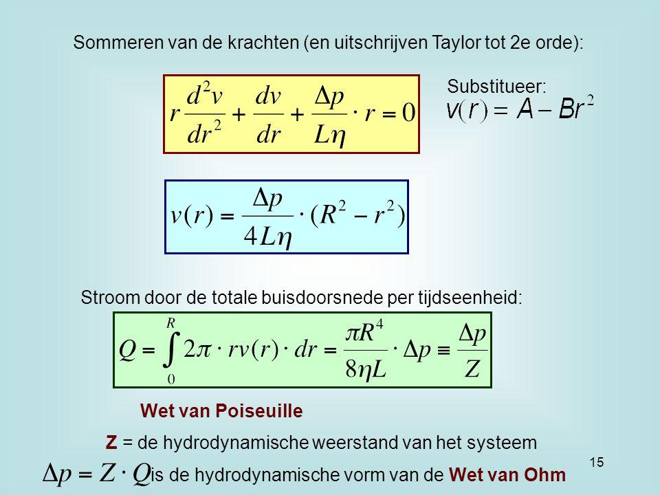 Sommeren van de krachten (en uitschrijven Taylor tot 2e orde): Substitueer: Stroom door de totale buisdoorsnede per tijdseenheid: Wet van Poiseuille Z = de hydrodynamische weerstand van het systeem is de hydrodynamische vorm van de Wet van Ohm 15