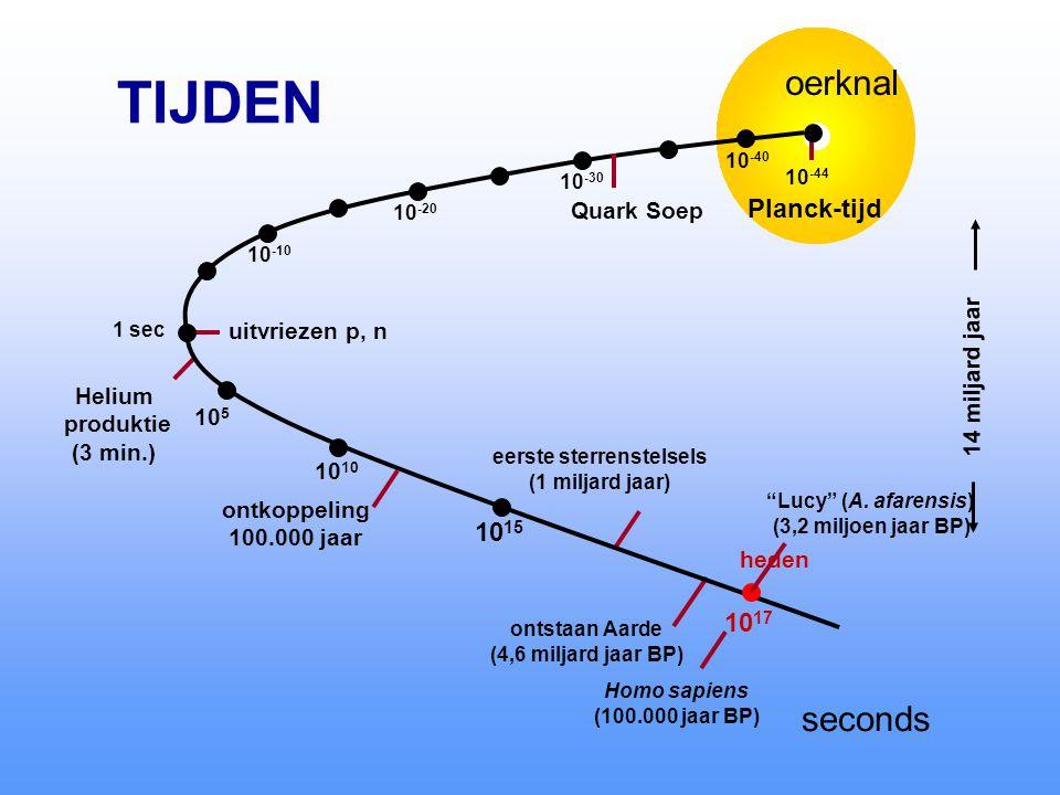 oerknal 10 -44 Planck-tijd uitvriezen p, n Helium produktie (3 min.) ontkoppeling 100.000 jaar eerste sterrenstelsels (1 miljard jaar) ontstaan Aarde (4,6 miljard jaar BP) 14 miljard jaar seconds 10 -20 10 -30 10 -40 10 -10 10 5 1 sec 10 10 15 10 17 heden Lucy (A.