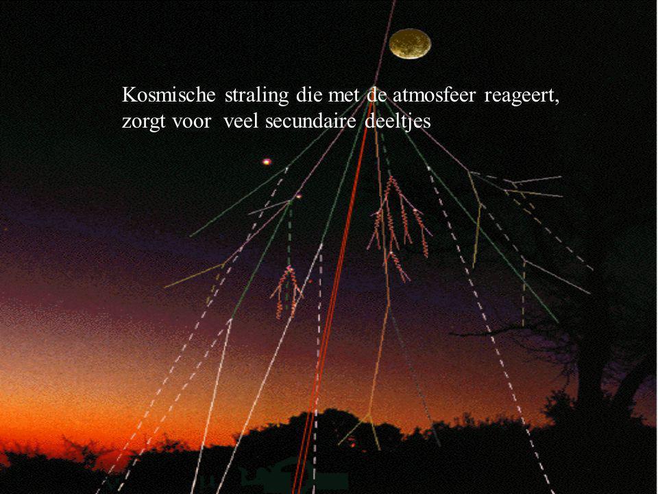 Kosmische straling die met de atmosfeer reageert, zorgt voor veel secundaire deeltjes