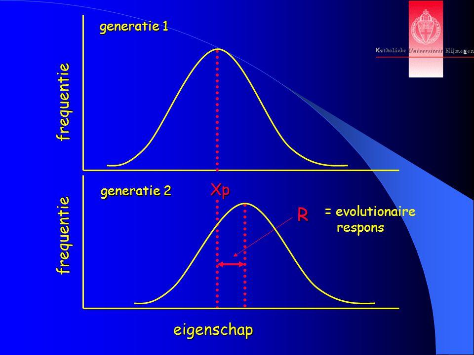 frequentie Xp R generatie 1 eigenschap frequentie generatie 2 = evolutionaire respons
