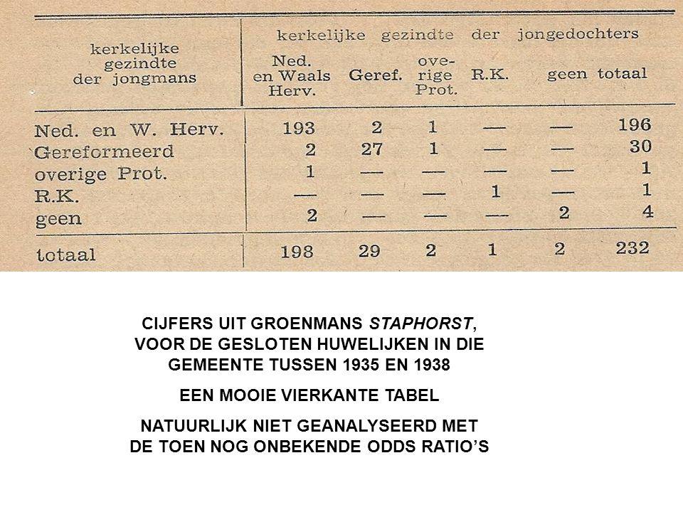 CIJFERS UIT GROENMANS STAPHORST, VOOR DE GESLOTEN HUWELIJKEN IN DIE GEMEENTE TUSSEN 1935 EN 1938 EEN MOOIE VIERKANTE TABEL NATUURLIJK NIET GEANALYSEER