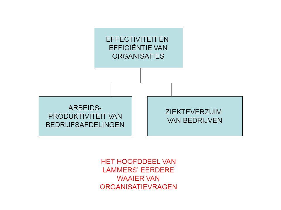 EFFECTIVITEIT EN EFFICIËNTIE VAN ORGANISATIES ARBEIDS- PRODUKTIVITEIT VAN BEDRIJFSAFDELINGEN ZIEKTEVERZUIM VAN BEDRIJVEN HET HOOFDDEEL VAN LAMMERS' EE